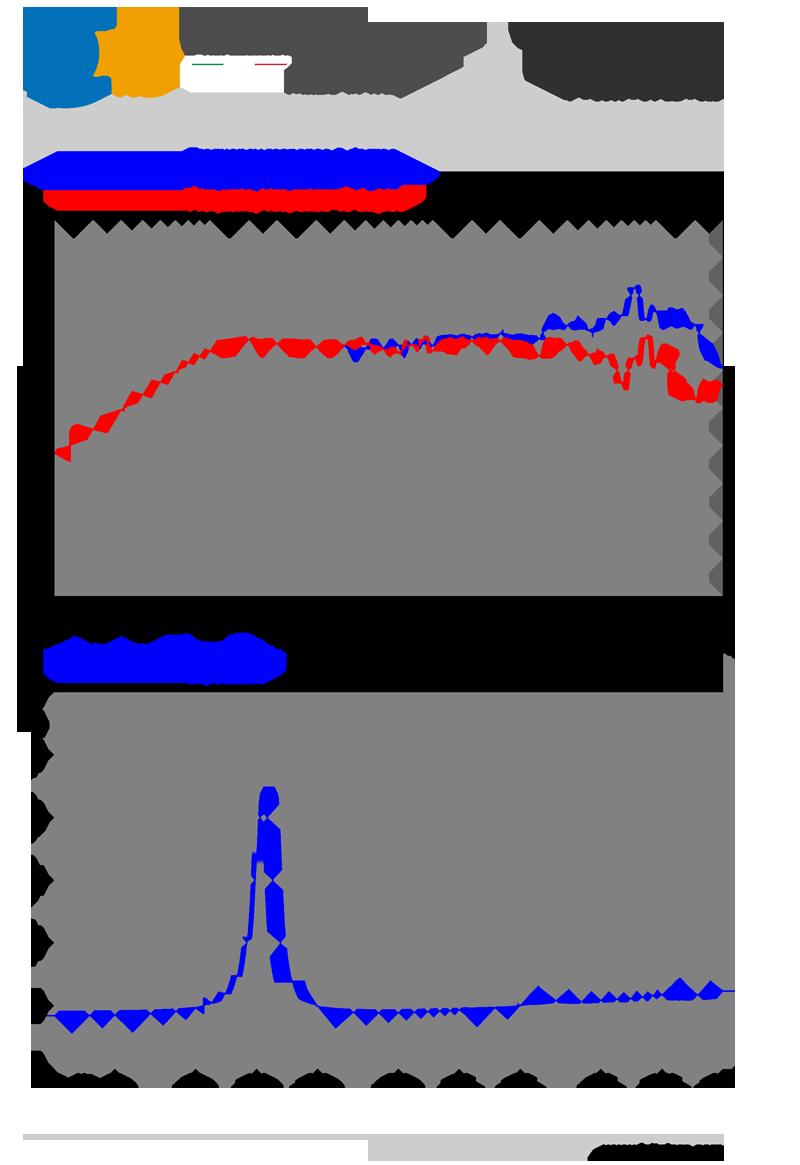 График АЧХ и сопротивления